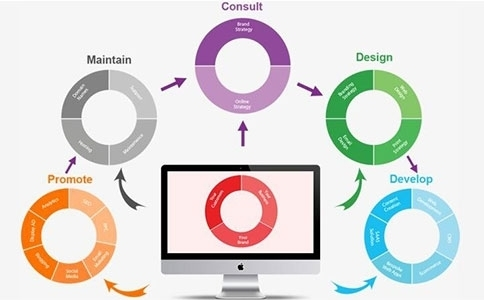 烟台网站建设需要改版?可以提高企业形象和用户体验!